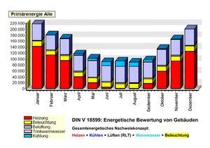 Energetische Bewertung von Gebäuden DIN 18599